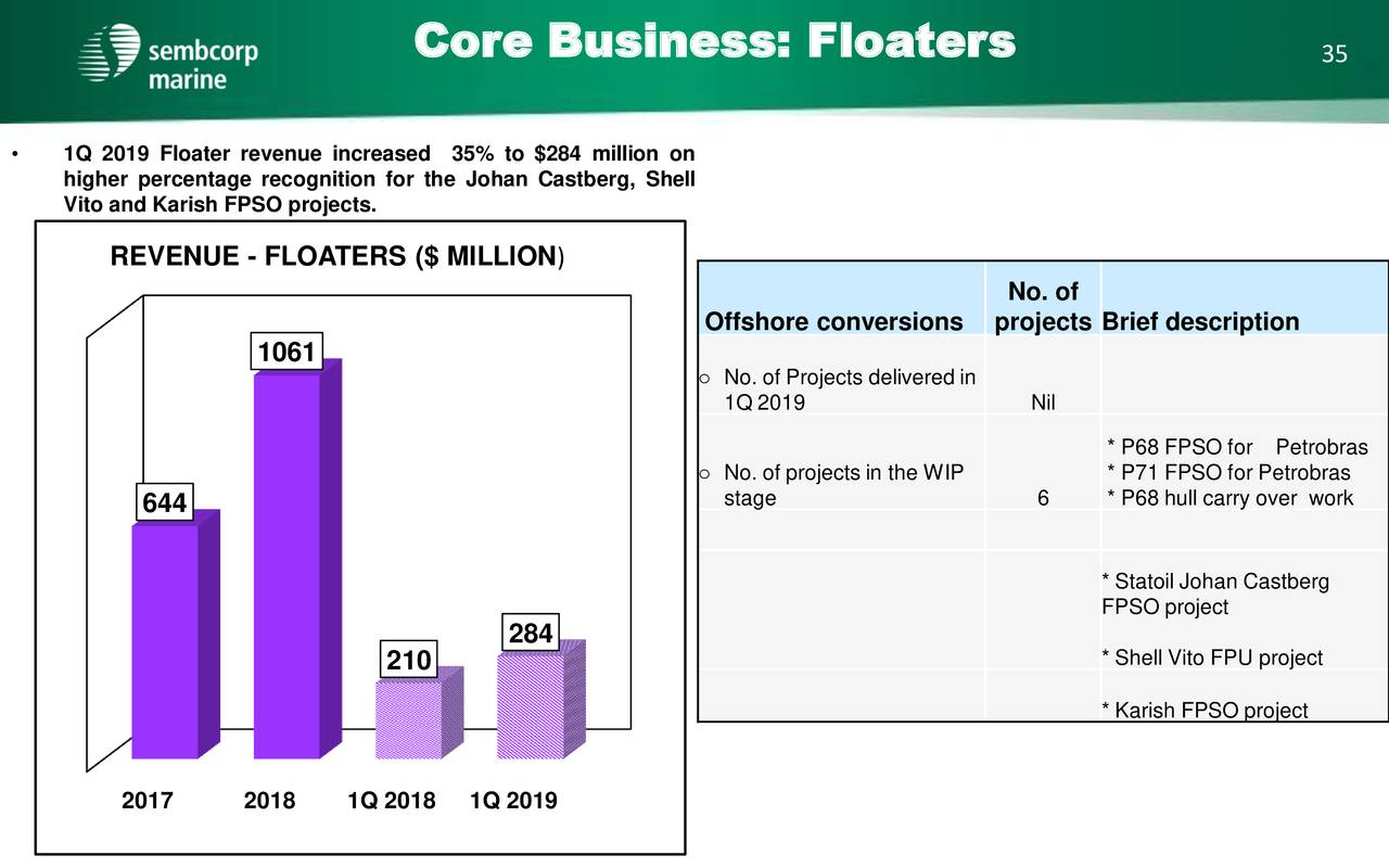 Sembcorp Marine Ltd 2019 Q1 - Results - Earnings Call Slides