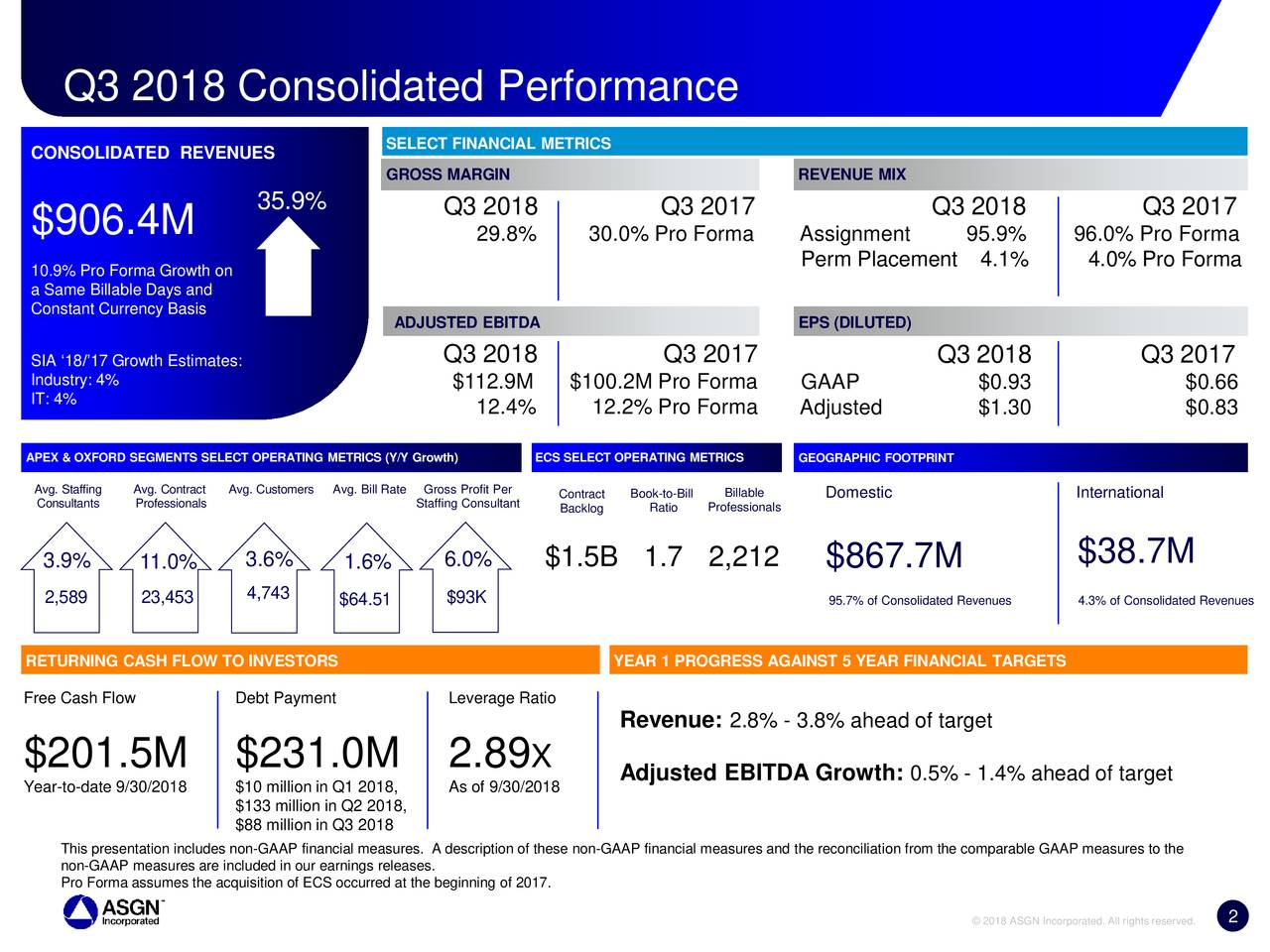 CONSOLIDATED REVENUES SELECT FINANCIAL METRICS GROSS MARGIN REVENUE MIX 35.9% Q3 2018 Q3 2017 Q3 2018 Q3 2017 $906.4M 29.8% 30.0% Pro Forma Assignment 95.9% 96.0% Pro Forma 10.9% Pro Forma Growth on Perm Placement 4.1% 4.0% Pro Forma a Same Billable Days and Constant Currency Basis ADJUSTED EBITDA EPS (DILUTED) SIA '18/'17 Growth Estimates: Q3 2018 Q3 2017 Q3 2018 Q3 2017 Industry: 4% $112.9M $100.2M Pro Forma GAAP $0.93 $0.66 IT: 4% 12.4% 12.2% Pro Forma Adjusted $1.30 $0.83 APEX & OXFORD SEGMENTS SELECT OPERATING METRICS (Y/YECS SELECT OPERATING METRIGEOGRAPHIC FOOTPRINT Avg. StaffAvg. ContrAvg. CustoAvg. BillGross Profit PContractook-to-Billllable Domestic International ConsultantProfessionals Staffing ConsuBacklog Ratio Professionals 3.9% 11.0% 3.6% 1.6% 6.0% $1.5B 1.7 2,212 $867.7M $38.7M 4,743 2,589 23,453 $64.51 $93K 95.7% of Consolidated Rev4.3% of Consolidated Revenues RETURNING CASH FLOW TO INVESTORS YEAR 1 PROGRESS AGAINST 5 YEAR FINANCIAL TARGETS Free Cash Flow Debt Payment Leverage Ratio Revenue: 2.8% - 3.8% ahead of target $201.5M $231.0M 2.89 X Adjusted EBITDA Growth: 0.5% - 1.4% ahead of target Year-to-date 9/30/201$10 million in Q1 2018As of 9/30/2018 $133 million in Q2 2018, $88 million in Q3 2018 This presentation includes non-GAAP financial measures. A description of these non-GAAP financial measures and the reconciliation from the comparable GAAP measures to the non-GAAP measures are included in our earnings releases. Pro Forma assumes the acquisition of ECS occurred at the beginning of 2017. 2 2 © 2018 ASGN Incorporated. All rights reserved.