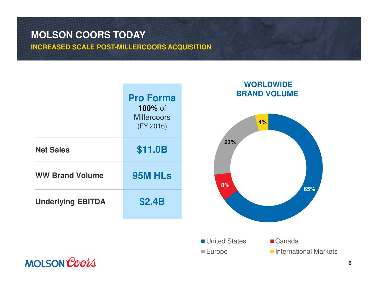 company analysis report molson coors brewing The following slide deck was published by molson coors brewing company in conjunction with their 2018 q2 earnings call.