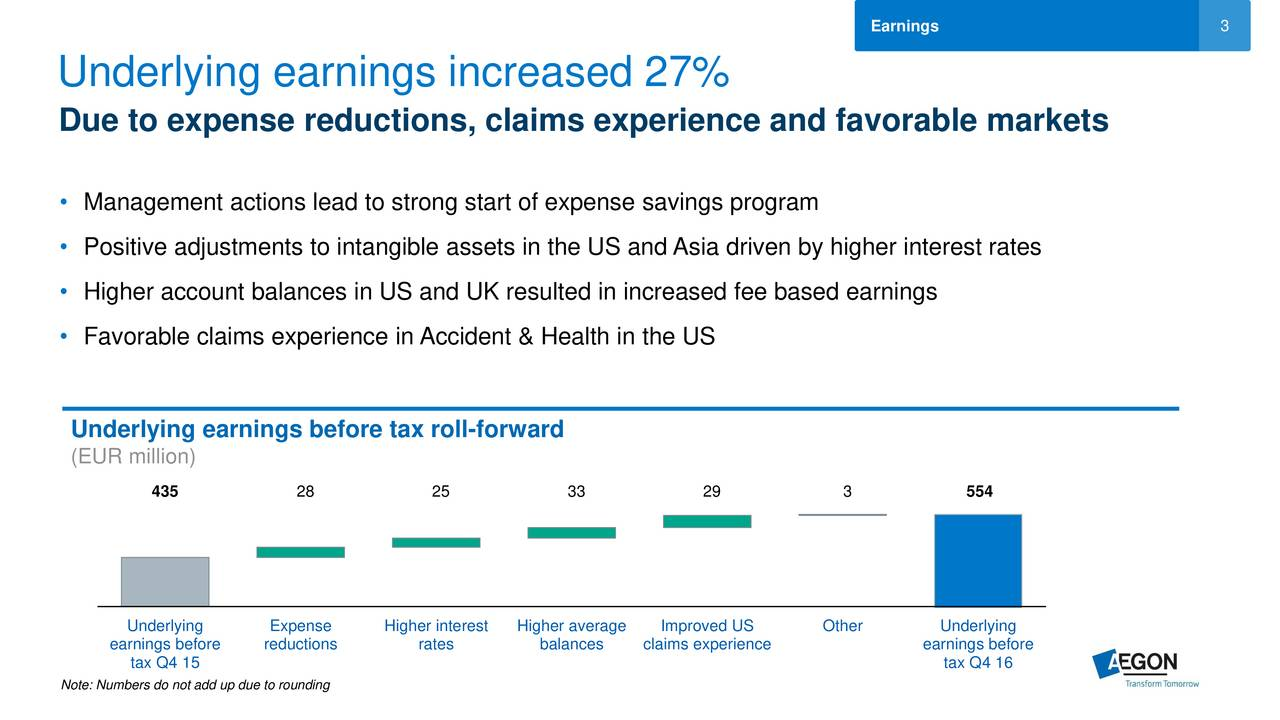 Underlying earnings increased 27% Due to expense reductions, claims experience and favorable markets Management actions lead to strong start of expense savings program Positive adjustments to intangible assets in the US and Asia driven by higher interest rates Higher account balances in US and UK resulted in increased fee based earnings Favorable claims experience in Accident & Health in the US Underlying earnings before tax roll-forward (EUR million) 435 28 25 33 29 3 554 Underlying Expense Higher interestHigher average Improved US Other Underlying earnings before reductions rates balances claims experience earnings before tax Q4 15 tax Q4 16 Note: Numbers do not add up due to rounding