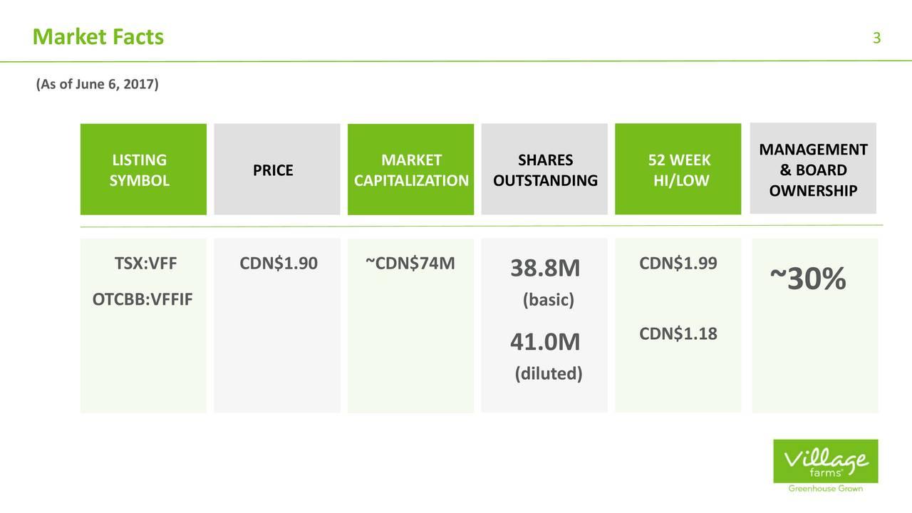 (As of June 6, 2017) LISTING MARKET SHARES 52 WEEK MANAGEMENT SYMBOL PRICE CAPITALIZATION OUTSTANDING HI/LOW & BOARD OWNERSHIP TSX:VFF CDN$1.90 ~CDN$74M 38.8M CDN$1.99 OTCBB:VFFIF (basic) ~30% CDN$1.18 41.0M (diluted)