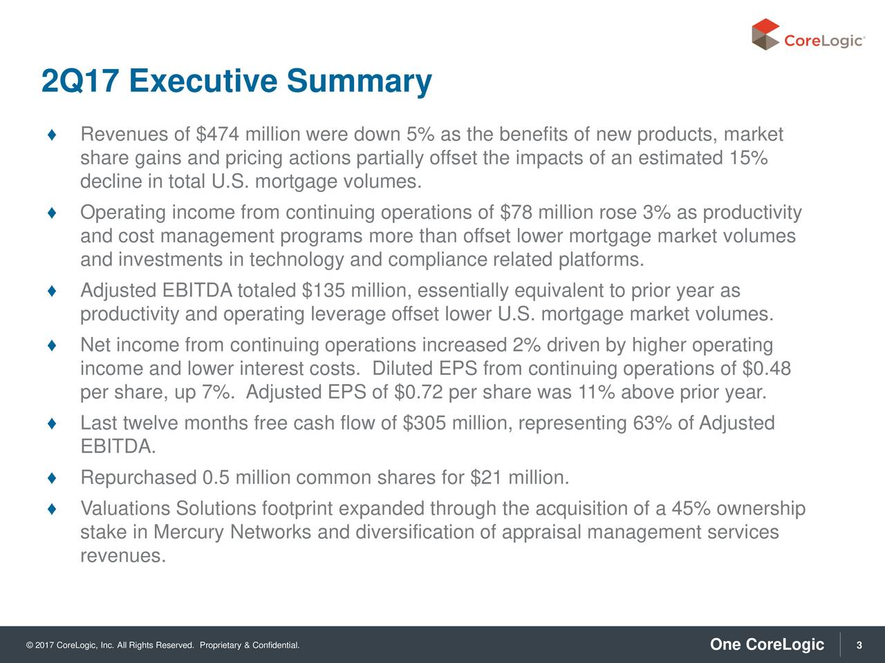 Revenues of $474 million were down 5% as the benefits of new products, market share gains and pricing actions partially offset the impacts of an estimated 15% decline in total U.S. mortgage volumes. Operating income from continuing operations of $78 million rose 3% as productivity and cost management programs more than offset lower mortgage market volumes and investments in technology and compliance related platforms. Adjusted EBITDA totaled $135 million, essentially equivalent to prior year as productivity and operating leverage offset lower U.S. mortgage market volumes. Net income from continuing operations increased 2% driven by higher operating income and lower interest costs. Diluted EPS from continuing operations of $0.48 per share, up 7%. Adjusted EPS of $0.72 per share was 11% above prior year. Last twelve months free cash flow of $305 million, representing 63% of Adjusted EBITDA. Repurchased 0.5 million common shares for $21 million. Valuations Solutions footprint expanded through the acquisition of a 45% ownership stake in Mercury Networks and diversification of appraisal management services revenues. 2017 CoreLogic, Inc. All Rights Reserved. Proprietary & Confidential. One CoreLogic 3