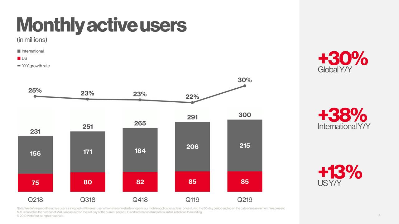 Pinterest Is The Best Social Media Stock Right Now