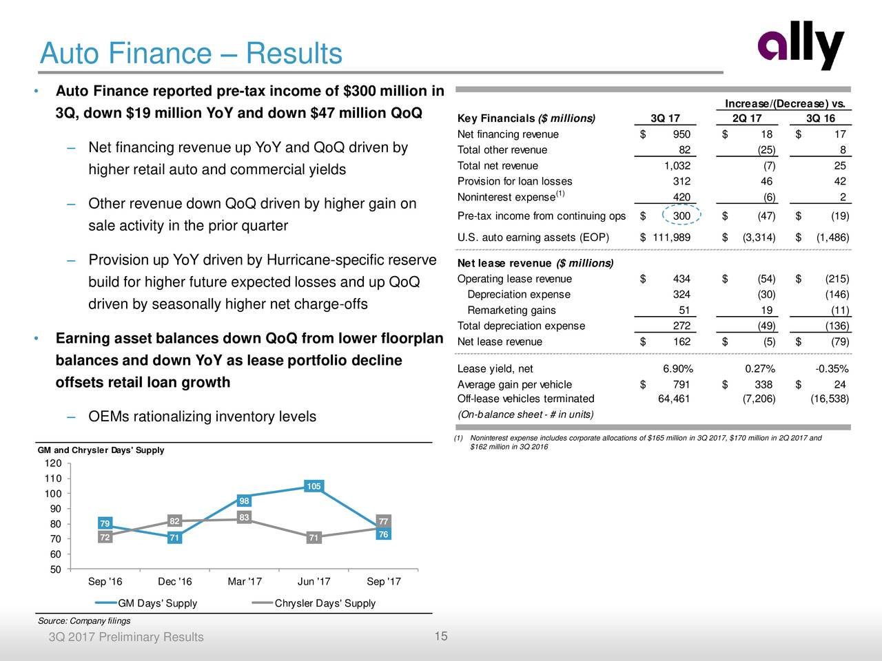 Ally Financial Inc. 2017 Q3 - Results - Earnings Call ...