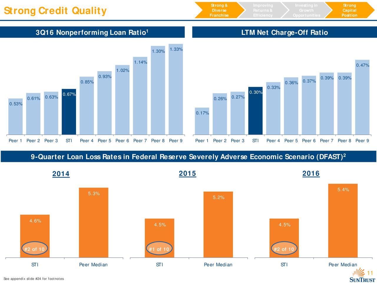 suntrust banks financial analysis Stock analysis for suntrust banks inc (sti:new york) including stock price, stock chart, company news, key statistics, fundamentals and company profile.