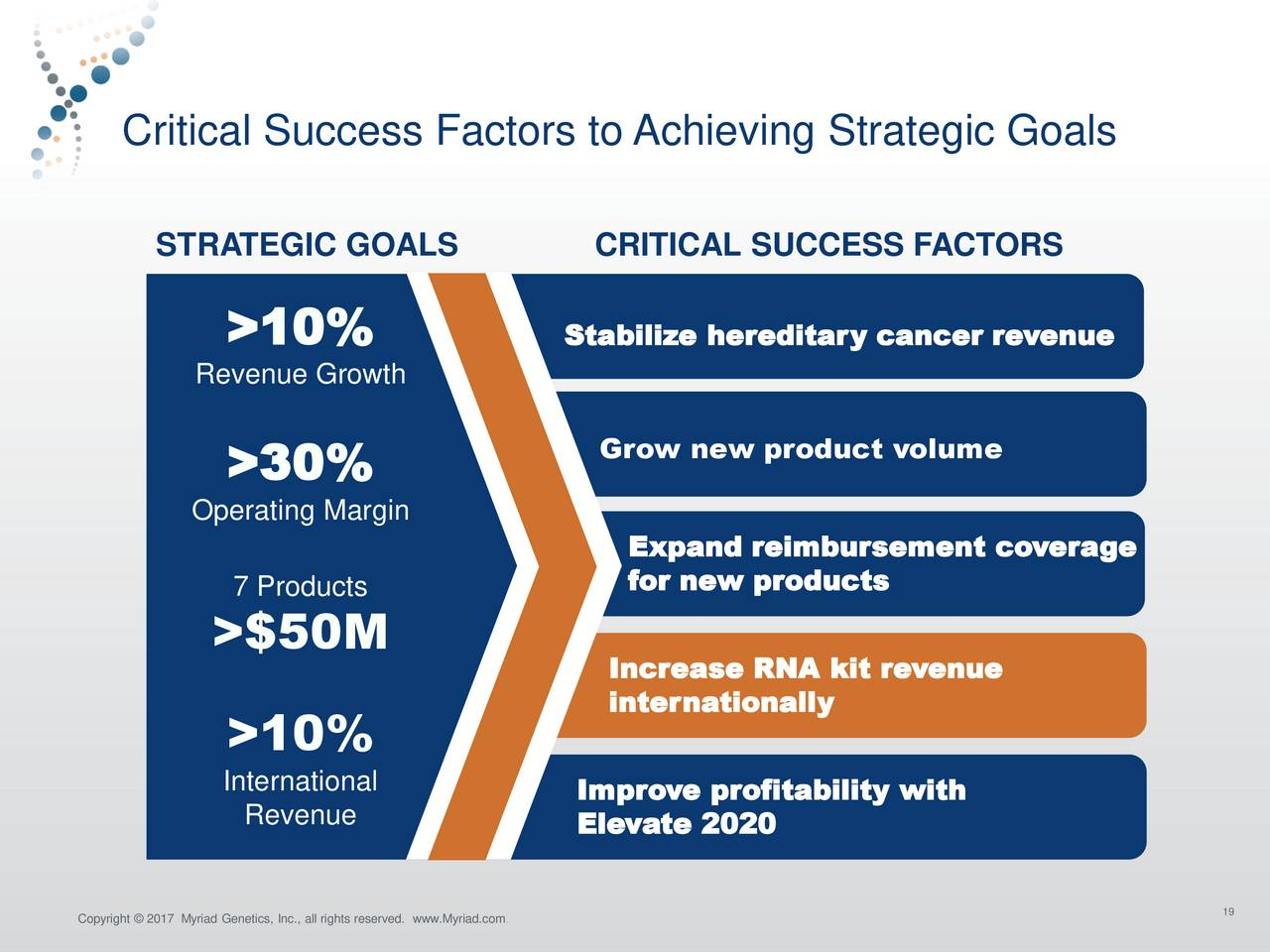 key success factors for monitoring and evaluating performance deviation during strategy implementati The success of the rcra corrective action program depends on the cooperation between the states, epa, regulated community and the public of critical importance is early involvement of the affected public in the corrective action process.