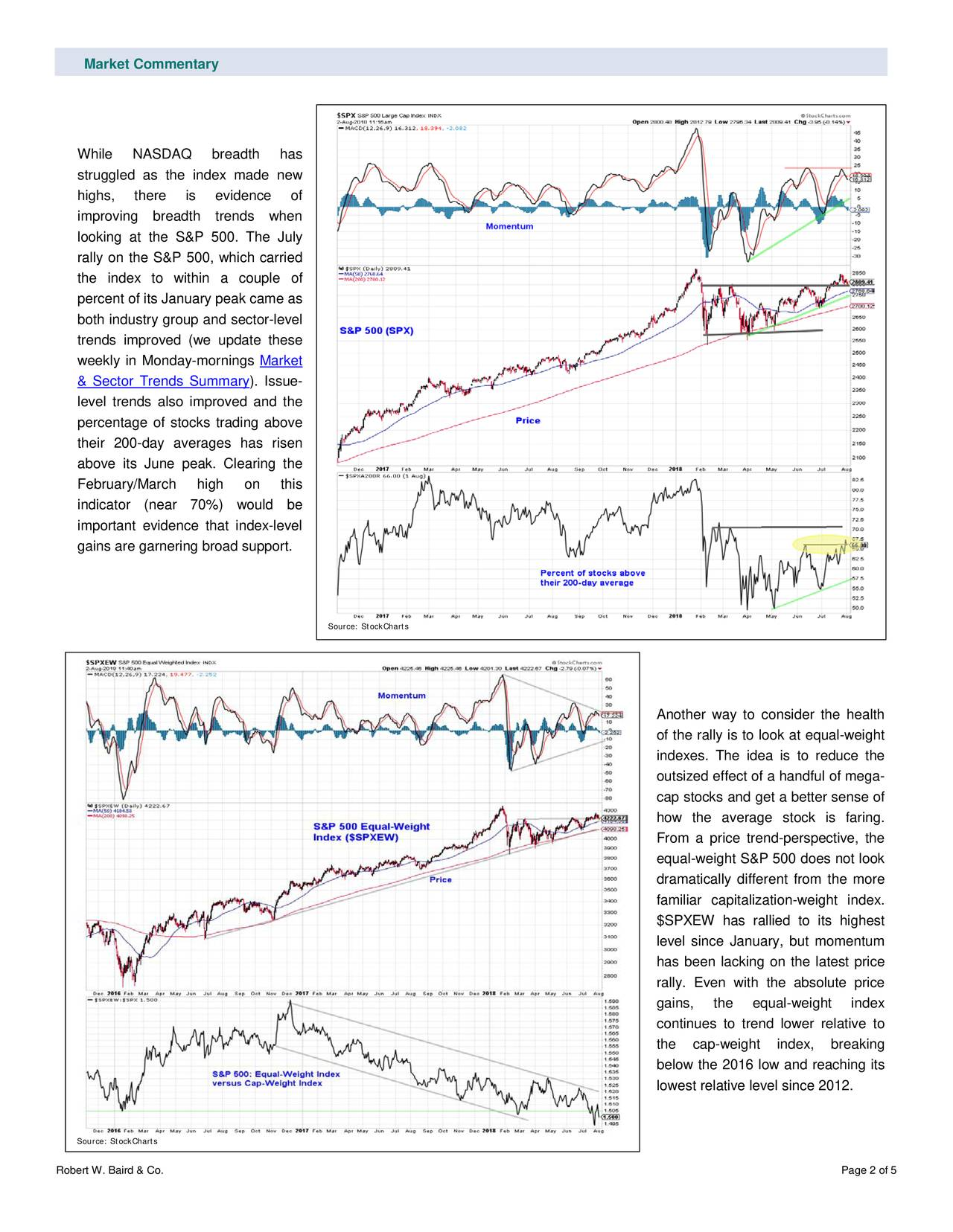 While NASDAQ breadth has struggled as the index made new highs, there is evidence of improving breadth trends when looking at the S&P 500. The July rally on the S&P 500, which carried the index to within a couple of percent of its January peak came as both industry group and sector -level trends improved (we update these weekly in Monday -mornings Market & Sector Trends Summary ). Issue- level trends also improved and the percentage of stocks trading above their 200-day averages has risen above its June peak. Clearing the February/March high on this indicator (near 70%) would be important evidence that index -level gains are garnering broad support. Source: StockCharts Another way to consider the health of the rally is to look at equal -weight indexes. The idea is to reduce the outsized effect of a handful of mega- cap stocks and get a better sense of how the average stock is faring. From a price trend- perspective, the equal-weight S&P 500 does not look dramatically different from the more familiar capitalization-weight index. $SPXEW has rallied to its highest level since January, but momentum has been lacking on the latest price rally. Even with the absolute price gains, t he equal -weight index continues to trend lower relative to the cap-weight index, breaking below the 2016 low and reaching its lowest relative level since 2012. Source: StockCharts Robert W. Baird & Co. Page 2 of 5
