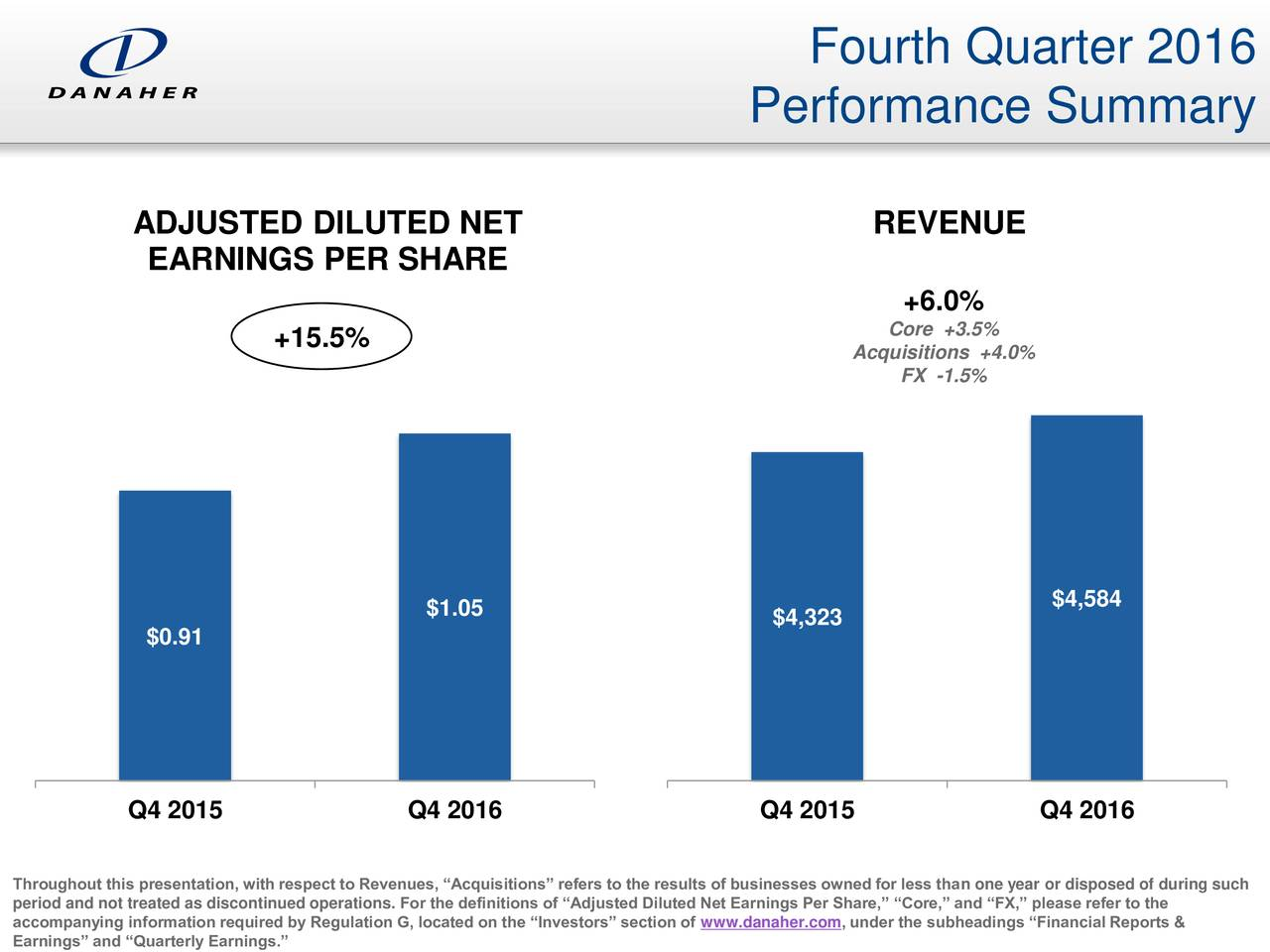 Performance Summary ADJUSTED DILUTED NET REVENUE EARNINGS PER SHARE +6.0% Core +3.5% +15.5% Acquisitions +4.0% FX -1.5% $4,584 $1.05 $4,323 $0.91 Q4 2015 Q4 2016 Q4 2015 Q4 2016 period and not treated as discontinued operations. For the definitions of Adjusted Diluted Net Earnings Per Share, Core, and FX, please refer to theing such accompanying information required by Regulation G, located on the Investors section of www.danaher.com, under the subheadings Financial Reports &