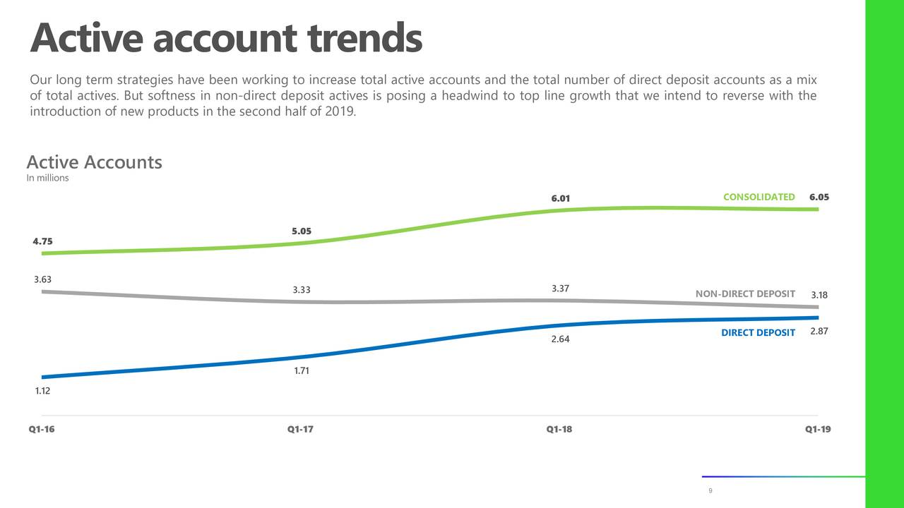 Our long term strategies have been working to increase total active accounts and the total number of direct deposit accounts as a mix of total actives. But softness in non-direct deposit actives is posing a headwind to top line growth that we intend to reverse with the introduction of new products in the second half of 2019. Active Accounts In millions 6.01 CONSOLIDATED 6.05 5.05 4.75 3.63 3.33 3.37 NON-DIRECT DEPOSIT 3.18 2.64 DIRECT DEPOSIT 2.87 1.71 1.12 Q1-16 Q1-17 Q1-18 Q1-19 9