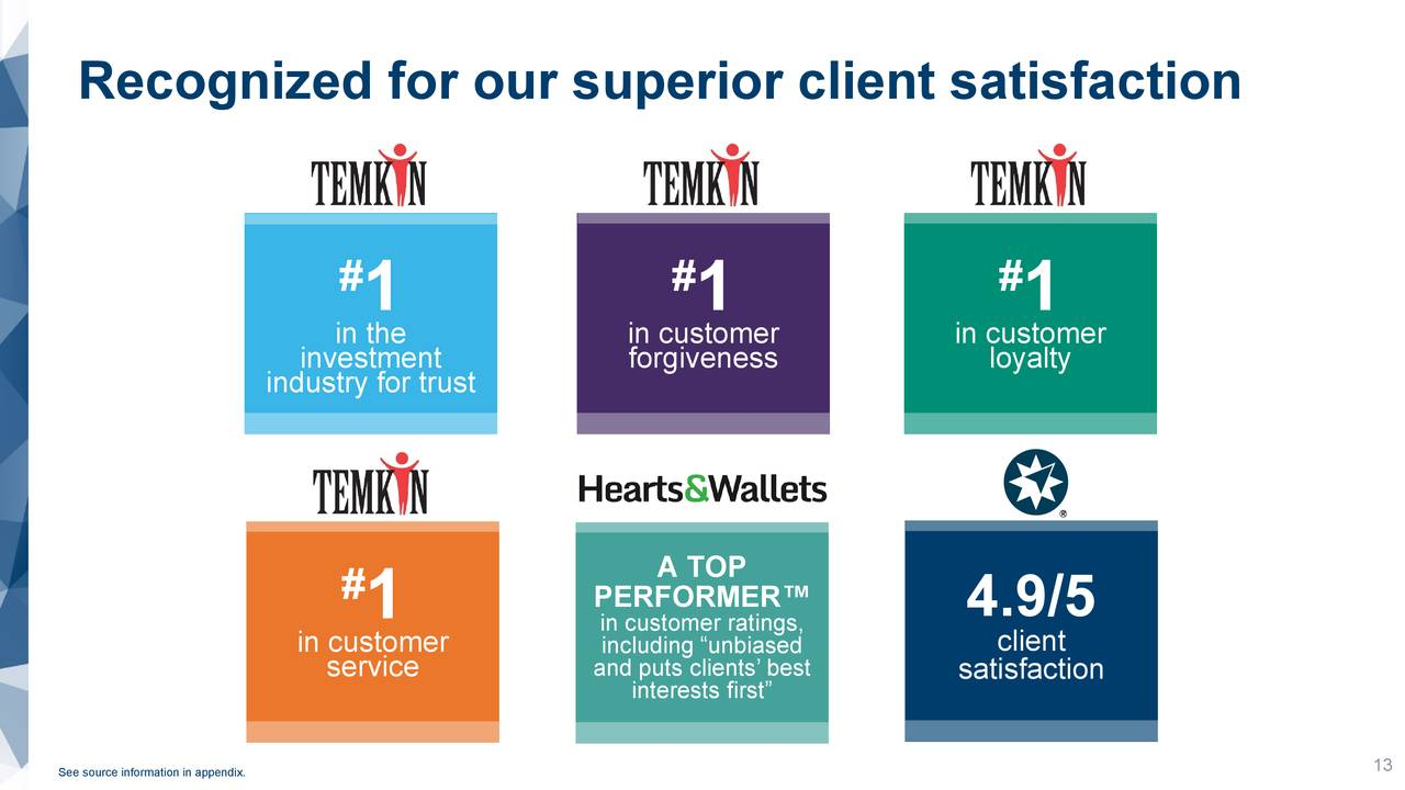 Reconocido por nuestra satisfacción superior del cliente