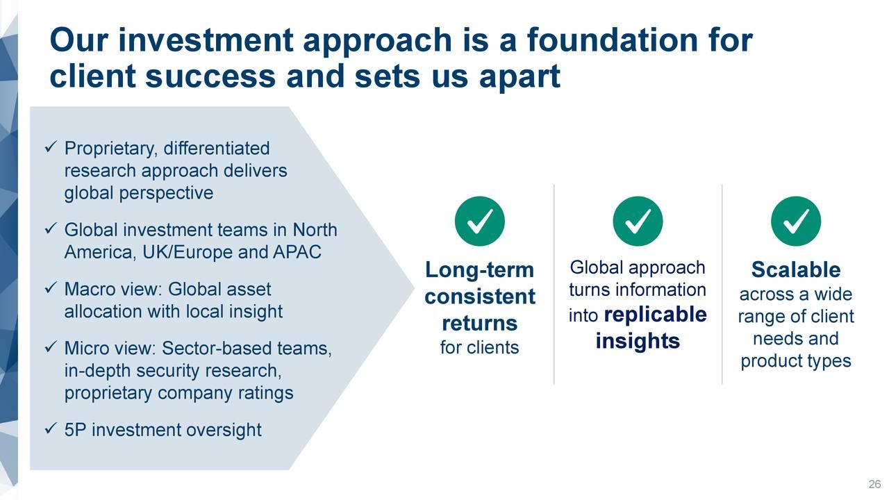 Nuestro enfoque de inversión es una base para