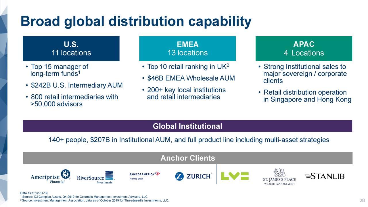 Amplia capacidad de distribución global