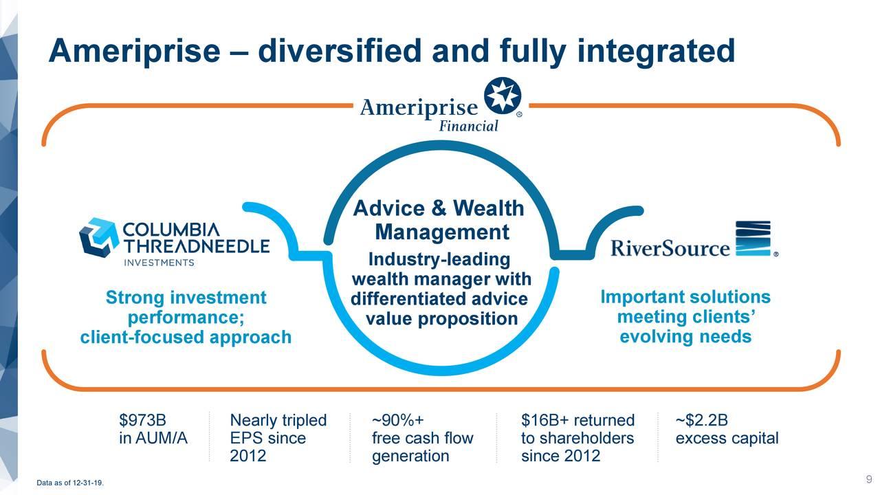 Ameriprise - diversificado y totalmente integrado