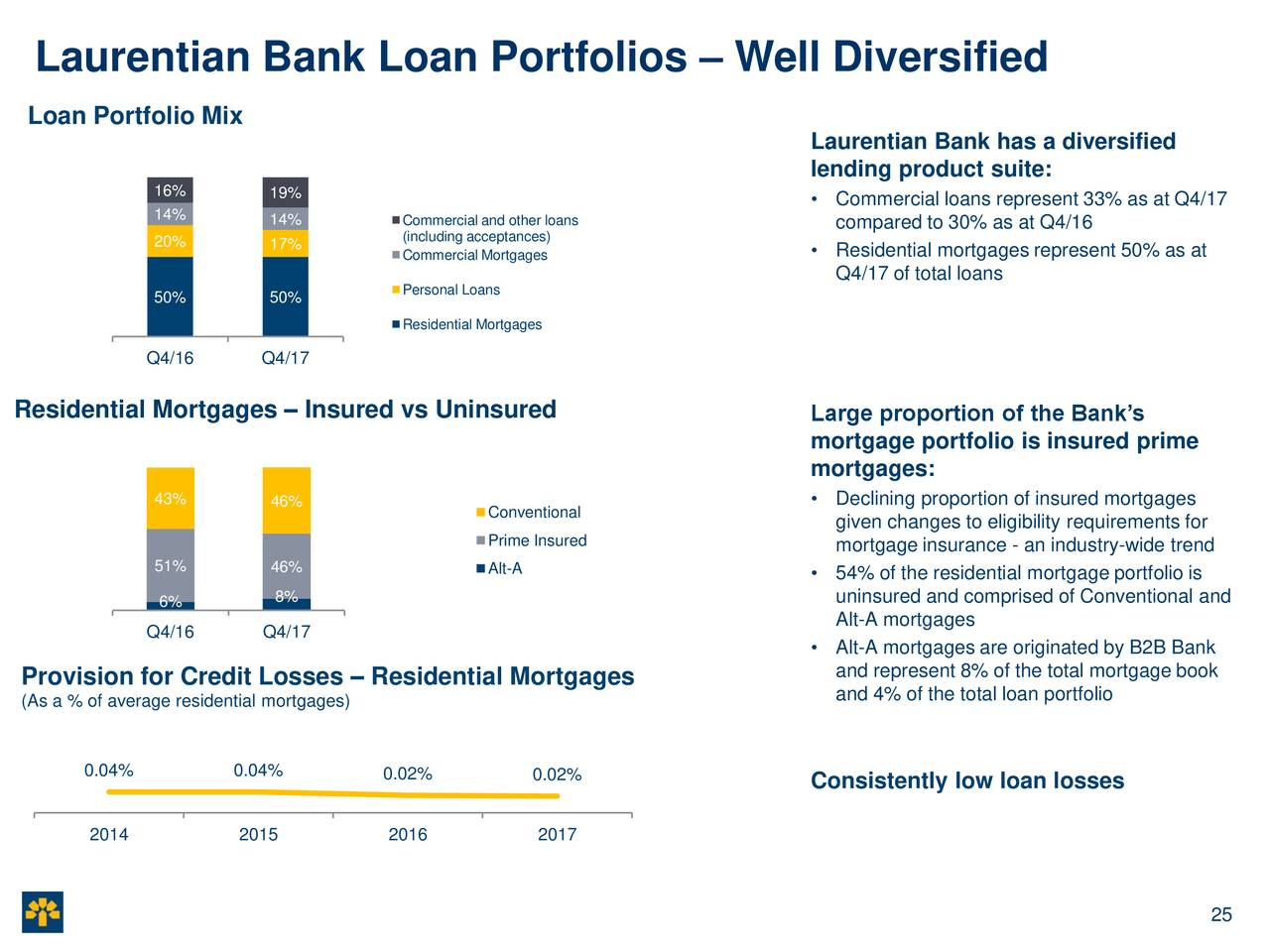 loan portfolio analysis of eatern bank Loan portfolio analysis of eatern bank limited (a comparative study of corporate banking and sme)d.
