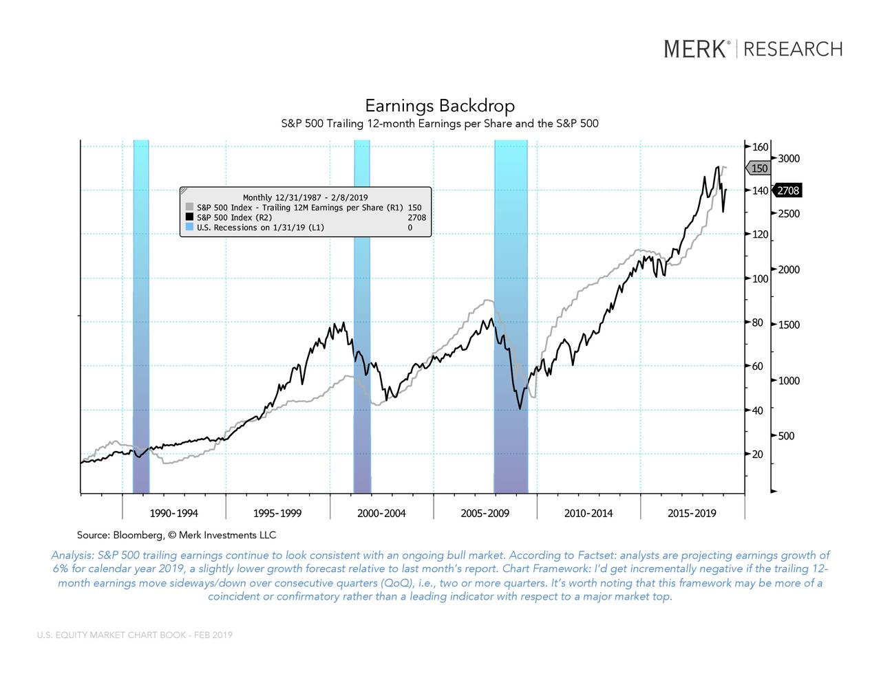 """SPX Index (S&P 500 Index) SPX Index (S&P 500 Index) USRINDEX Index (U.S. Recession Indicator... Earnings Backdrop S&P 500 Trailing 12-month Earnings per Share and the S&P 500 This report may not be modified or altered in any way. The BLOOMBERG PROFESSIONAL service and BLOOMBERG Data are owned and distributed locally by Bloomberg Finance LP (""""BFLP"""") and its subsidiaries in all jurisdictions other than Argentina, Bermuda, China, India, Japan and Korea (the (""""BFLP Countries""""). BFLP is a wholly-owned subsidiary of Bloomberg LP (""""BLP""""). BLP provides BFLP with all the global marketing and operational support and service for the Services and distributes the Services either directly or through a non-BFLP subsidiary in the BLP Countries. BFLP, BLP and their affiliates Analysis: S&P 500 trailing earnings continue to look consistent with an ongoing bull market. According to Factset: analysts are projecting earnings growth of 6% for calendar year 2019, a slightly lower growth forecast relative to last month's report. Chart Framework: I'd get incrementally negative if the trailing 12- Bloomberg ® 02/08/2019 17:11:17 2 month earnings move sideways/down over consecutive quarters ( QoQ), i.e., two or more quarters. It's worth noting that this framework may be more of a coincident or confirmatory rather than a leading indicator with respect to a major market top. U.S. EQUITY MARKET CHART BOOK - FEB 2019"""