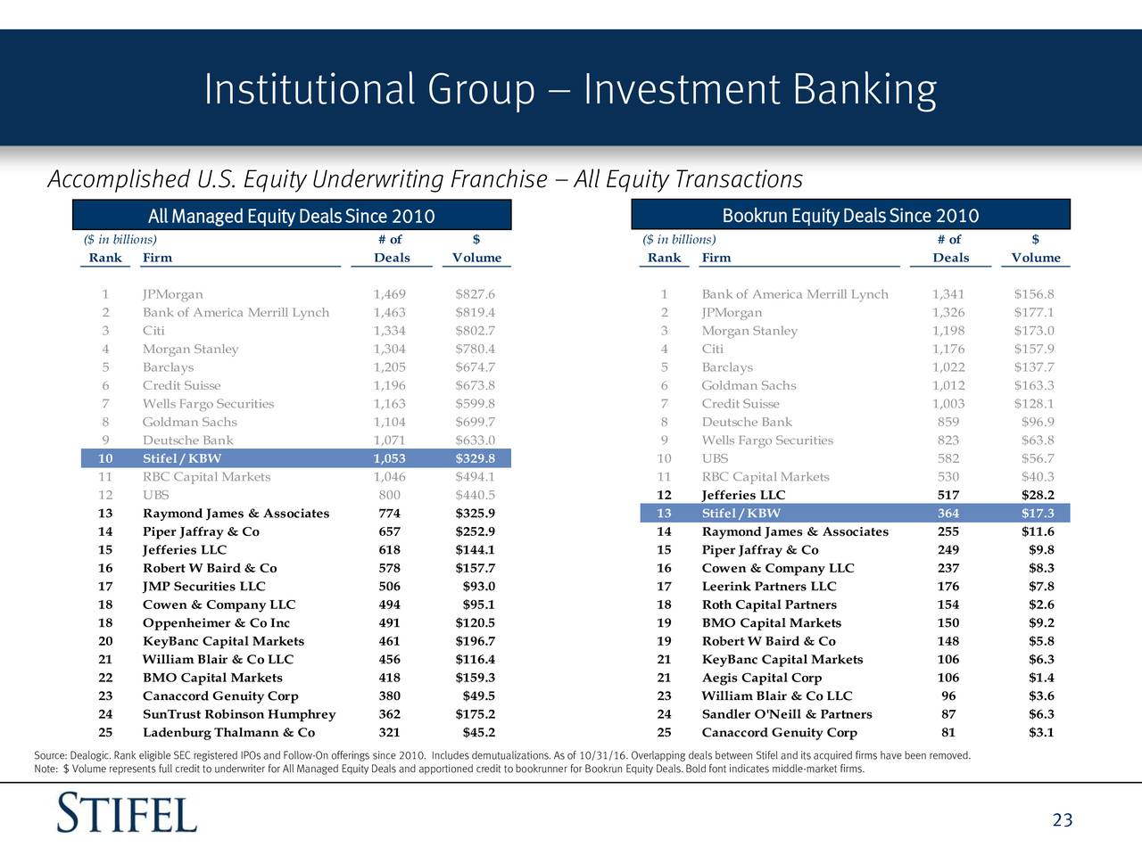 Stifel investment banking interview accounting focuri de primavera metaforex