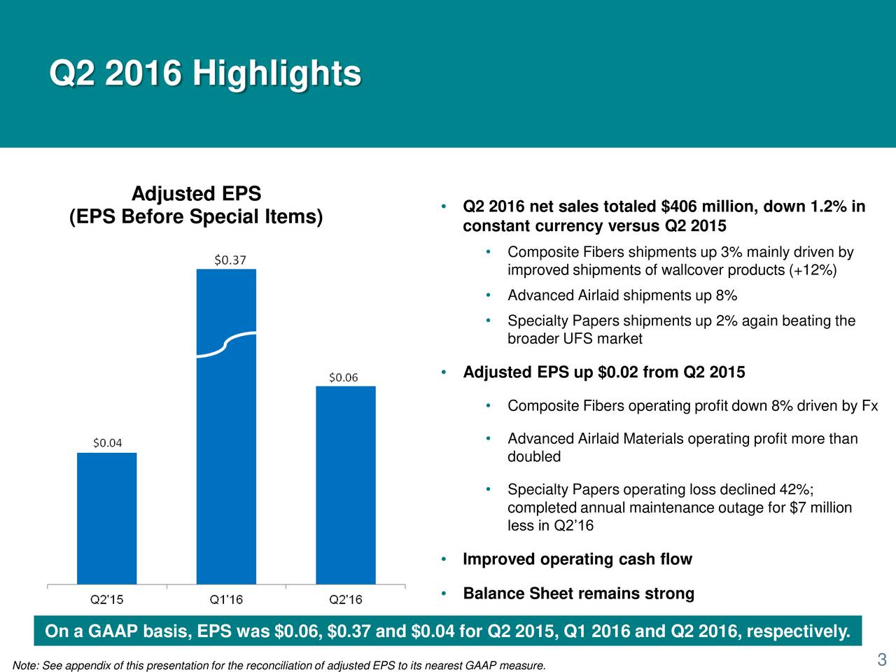 Adjusted EPS  Q2 2016 net sales totaled $406 million, down 1.2% in (EPS Before Special Items) constant currency versus Q2 2015 Composite Fibers shipments up 3% mainly driven by improved shipments of wallcover products (+12%) Advanced Airlaid shipments up 8% Specialty Papers shipments up 2% again beating the broader UFS market Adjusted EPS up $0.02 from Q2 2015 Composite Fibers operating profit down 8% driven by Fx Advanced Airlaid Materials operating profit more than doubled Specialty Papers operating loss declined 42%; completed annual maintenance outage for $7 million less in Q216 Improved operating cash flow Balance Sheet remains strong On a GAAP basis, EPS was $0.06, $0.37 and $0.04 for Q2 2015, Q1 2016 and Q2 2016, respectively.