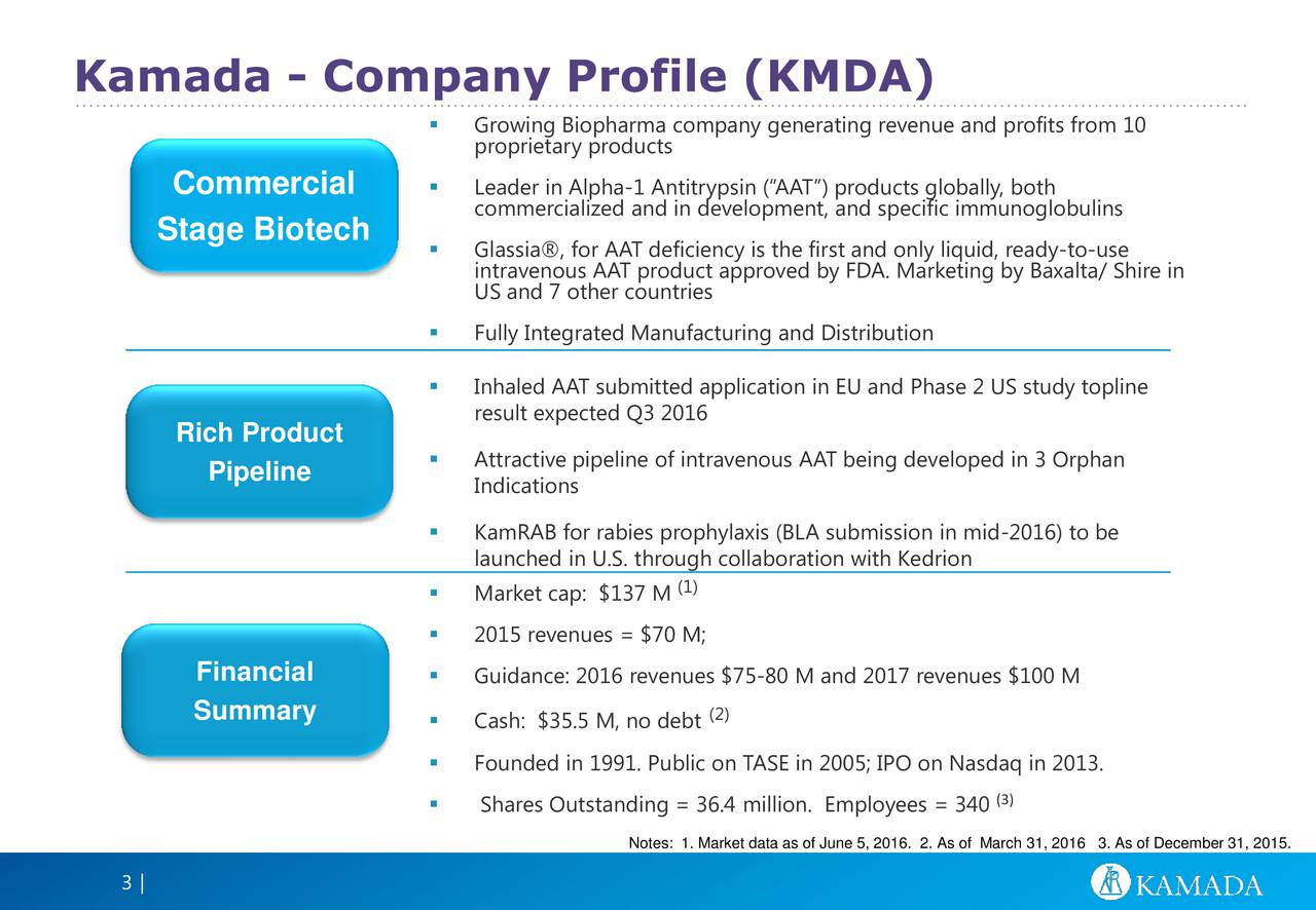 Growing Biopharma company generating revenue and profits from 10 proprietary products Commercial  Leader in Alpha-1 Antitrypsin (AAT) products globally, both commercialized and in development, and specific immunoglobulins Stage Biotech Glassia, for AAT deficiency is the first and only liquid, ready-to-use intravenous AAT product approved by FDA. Marketing by Baxalta/ Shire in US and 7 other countries Fully Integrated Manufacturing and Distribution Inhaled AAT submitted application in EU and Phase 2 US study topline result expected Q3 2016 Rich Product Pipeline  Attractive pipeline of intravenous AAT being developed in 3 Orphan Indications KamRAB for rabies prophylaxis (BLA submission in mid-2016) to be launched in U.S. through collaboration with Kedrion (1) Market cap: $137 M 2015 revenues = $70 M; Financial Guidance: 2016 revenues $75-80 M and 2017 revenues $100 M Summary (2) Cash: $35.5 M, no debt Founded in 1991. Public on TASE in 2005; IPO on Nasdaq in 2013. Shares Outstanding = 36.4 million. Employees = 340(3) Notes: 1. Market data as of June 5, 2016. 2. As of March 31, 2016 3. As of December 31, 2015. 3|