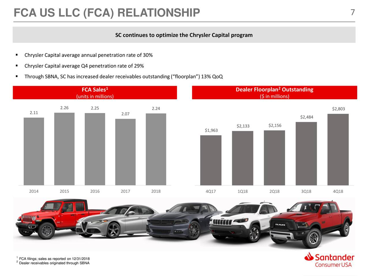 santander consumer usa holdings inc 2018 q4