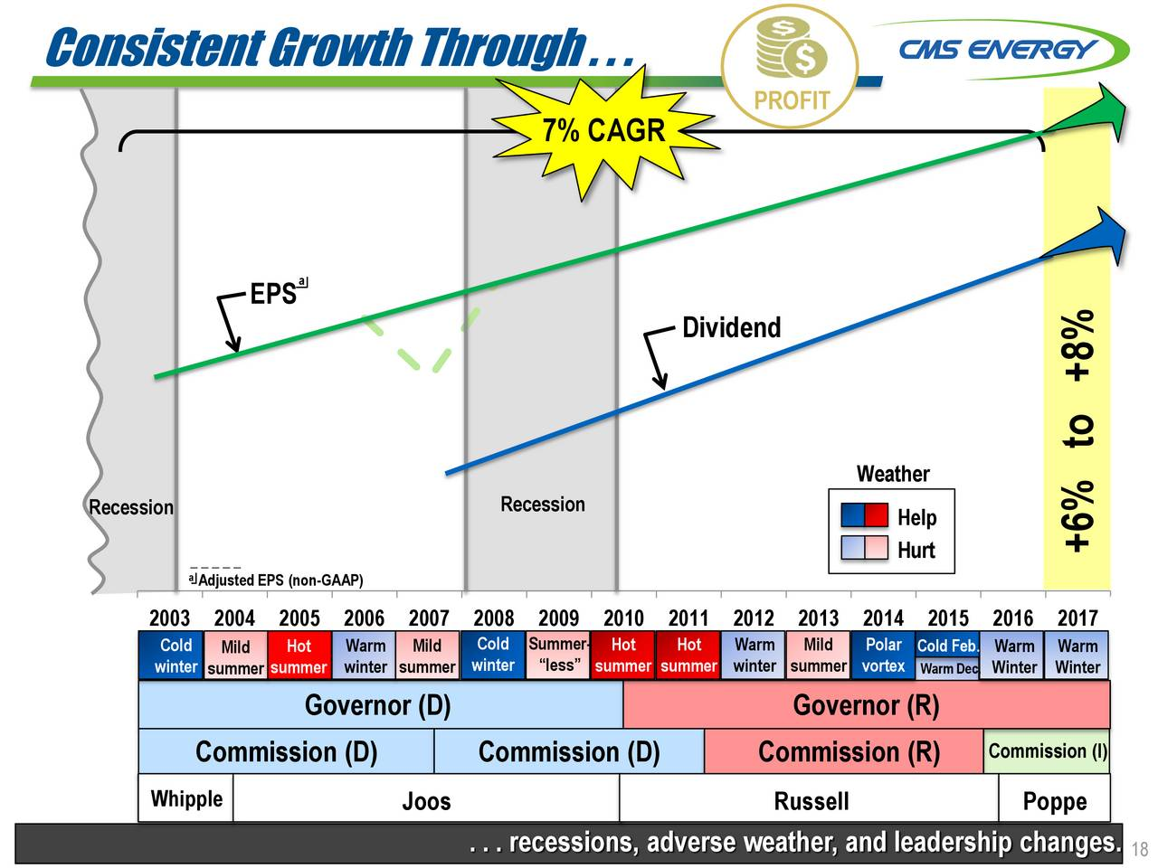 cms energy cms presents at wolfe research 2017 utilities power