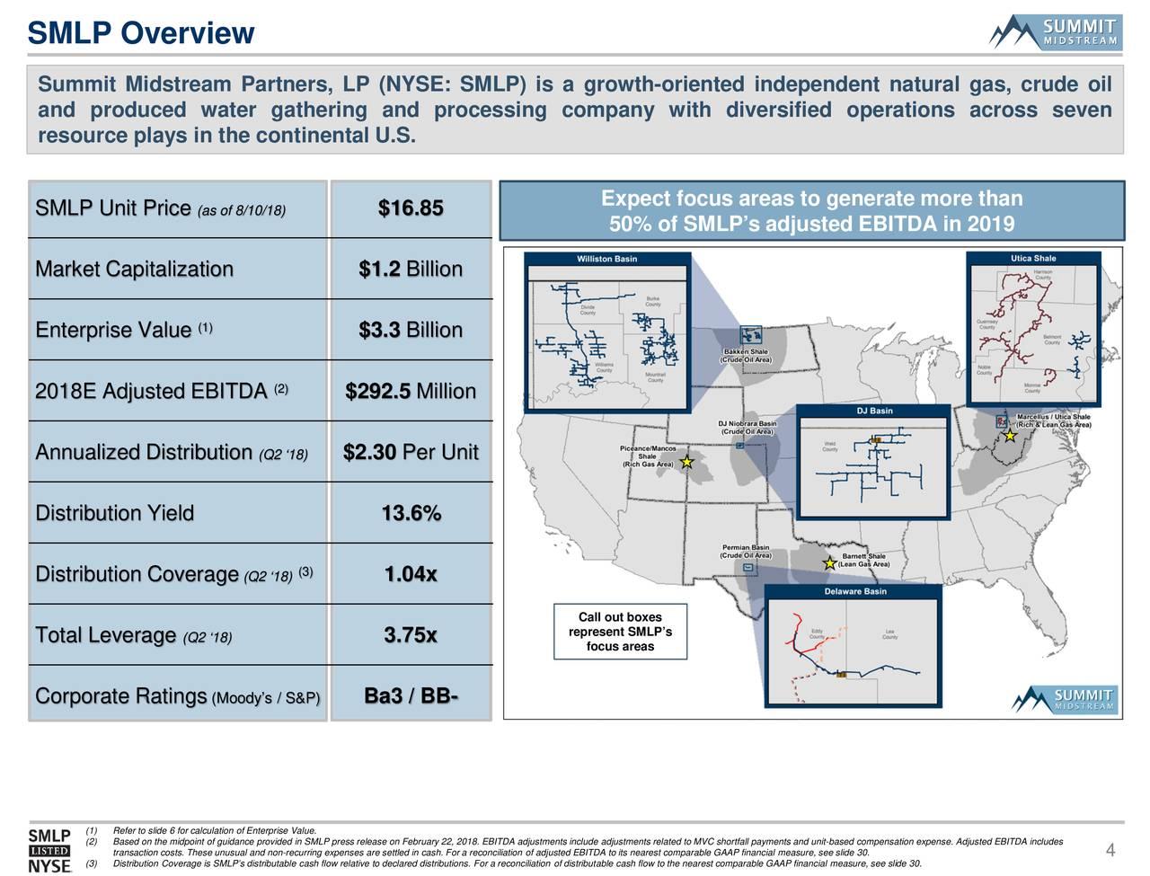 Natural Gas Price Unit Measure