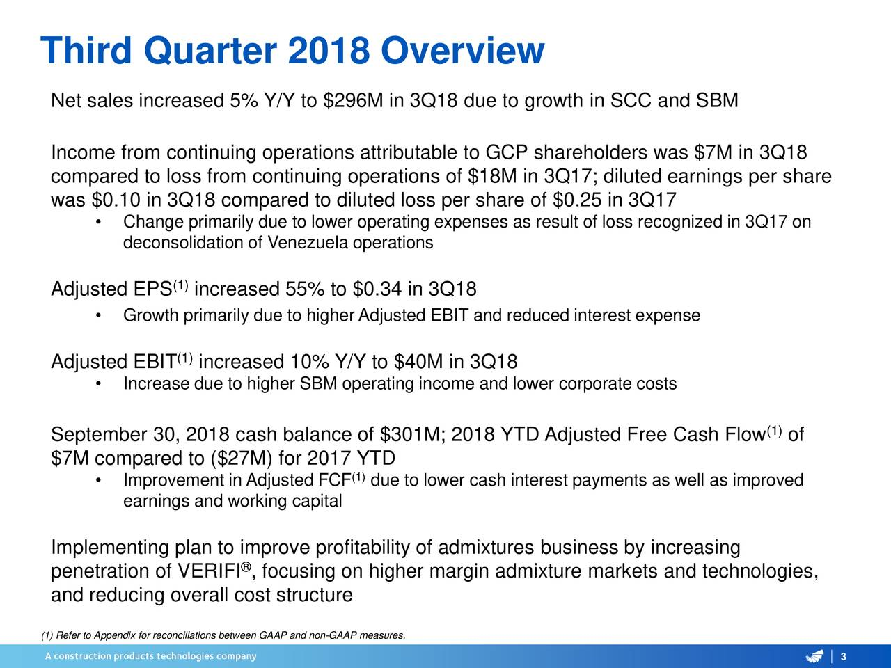 Net sales increased 5% Y/Y to $296M in 3Q18 due to growth in SCC and SBM Income from continuing operations attributable to GCP shareholders was $7M in 3Q18 compared to loss from continuing operations of $18M in 3Q17; diluted earnings per share was $0.10 in 3Q18 compared to diluted loss per share of $0.25 in 3Q17 • Change primarily due to lower operating expenses as result of loss recognized in 3Q17 on deconsolidation of Venezuela operations (1) Adjusted EPS increased 55% to $0.34 in 3Q18 • Growth primarily due to higher Adjusted EBIT and reduced interest expense Adjusted EBIT (1increased 10% Y/Y to $40M in 3Q18 • Increase due to higher SBM operating income and lower corporate costs September 30, 2018 cash balance of $301M; 2018 YTD Adjusted Free Cash Flow (1)of $7M compared to ($27M) for 2017 YTD (1) • Improvement in Adjusted FCF due to lower cash interest paymentsas well as improved earnings and working capital Implementing plan to improve profitability of admixtures business by increasing penetration of VERIFI , focusing on higher margin admixture markets and technologies, and reducing overall cost structure (1) Refer to Appendix for reconciliations between GAAP and non-GAAP measures.