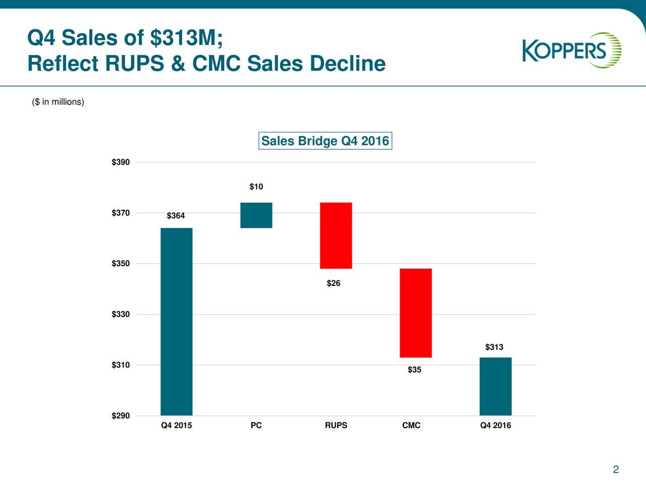 Reflect RUPS & CMC Sales Decline ($ in millions) Sales Bridge Q4 2016 $390 $10 $370 $364 $350 $26 $330 $313 $310 $35 $290 Q4 2015 PC RUPS CMC Q4 2016 2