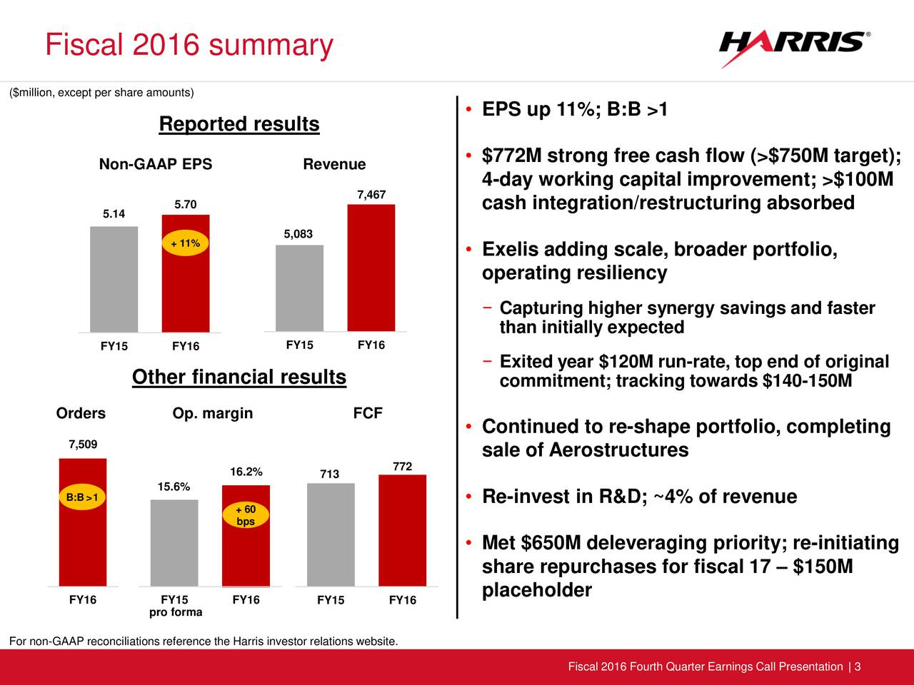 ($million, except per share amounts) EPS up 11%; B:B >1 Reported results Non-GAAP EPS Revenue  $772M strong free cash flow (>$750M target); 4-day working capital improvement; >$100M 7,467 5.70 cash integration/restructuring absorbed 5.14 5,083 + 11%  Exelis adding scale, broader portfolio, operating resiliency Capturing higher synergy savings and faster than initially expected FY15 FY16 FY15 FY16 Exited year $120M run-rate, top end of original Other financial results commitment; tracking towards $140-150M Orders Op. margin FCF Continued to re-shape portfolio, completing 7,509 sale of Aerostructures 16.2% 713 772 15.6% B:B>1 + 60  Re-invest in R&D; ~4% of revenue bps Met $650M deleveraging priority; re-initiating share repurchases for fiscal 17  $150M placeholder FY16 pro forma FY16 FY15 FY16 For non-GAAP reconciliations reference the Harris investor relations website. Fiscal 2016 Fourth Quarter Earnings Call Presentation | 3