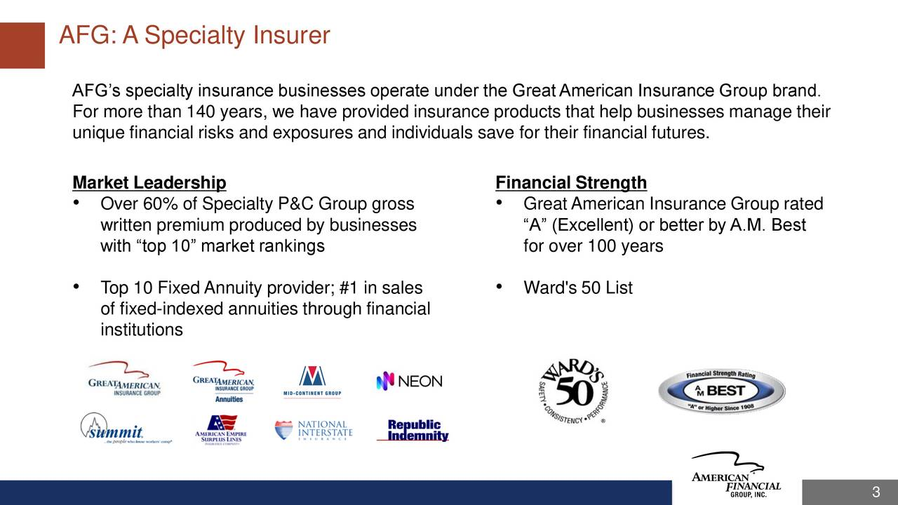 AFGs specialty insurance businesses operate under the GreatAmerican Insurance Group brand. For more than 140 years, we have provided insurance products that help businesses manage their unique financial risks and exposures and individuals save for their financial futures. Market Leadership Financial Strength Over 60% of Specialty P&C Group gross  GreatAmerican Insurance Group rated written premium produced by businesses A (Excellent) or better by A.M. Best with top 10 market rankings for over 100 years Top 10 Fixed Annuity provider; #1 in sales  Ward's 50 List of fixed-indexed annuities through financial institutions