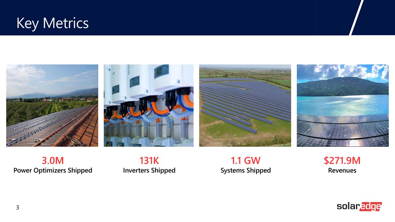 3.0M 131K 1.1 GW $271.9M Power Optimizers Shipped Inverters Shipped Systems Shipped Revenues 3