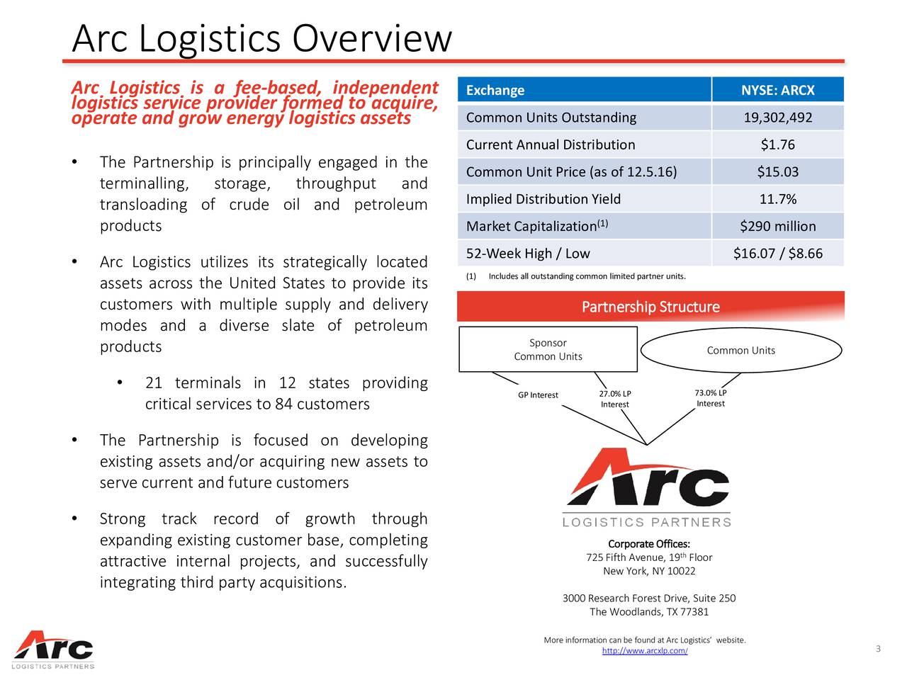 Arc Logistics is a fee-based, independent Exchange NYSE: ARCX logistics service provider formed to acquire, operate and grow energy logistics assets Common Units Outstanding 19,302,492 Current Annual Distribution $1.76 The Partnershipis principally engaged in the Common Unit Price (as of 12.5.16) $15.03 terminalling, storage, throughput and transloading of crude oil and petroleum Implied Distribution Yield 11.7% (1) products Market Capitalization $290 million 52-Week High / Low $16.07 / $8.66 Arc Logistics utilizes its strategically located assets across the United States to provide its (1) Includes all outstandingcommon limited partner units. customers with multiple supply and delivery Partnership Structure modes and a diverse slate of petroleum Sponsor products Common Units Common Units 21 terminals in 12 states providing GP Interest 27.0% LP Interest critical services to 84 customers Interest The Partnership is focused on developing existing assets and/or acquiring new assets to serve current and future customers Strong track record of growth through expanding existing customer base, completing Corporate Offices: attractive internal projects, and successfully 725Fifth Avenue, 19 Floor New York, NY 10022 integratingthirdparty acquisitions. 3000Research Forest Drive, Suite 250 The Woodlands, TX 77381 More information can be found at Arc Logistics website. http://www.ar/xlp.com 3