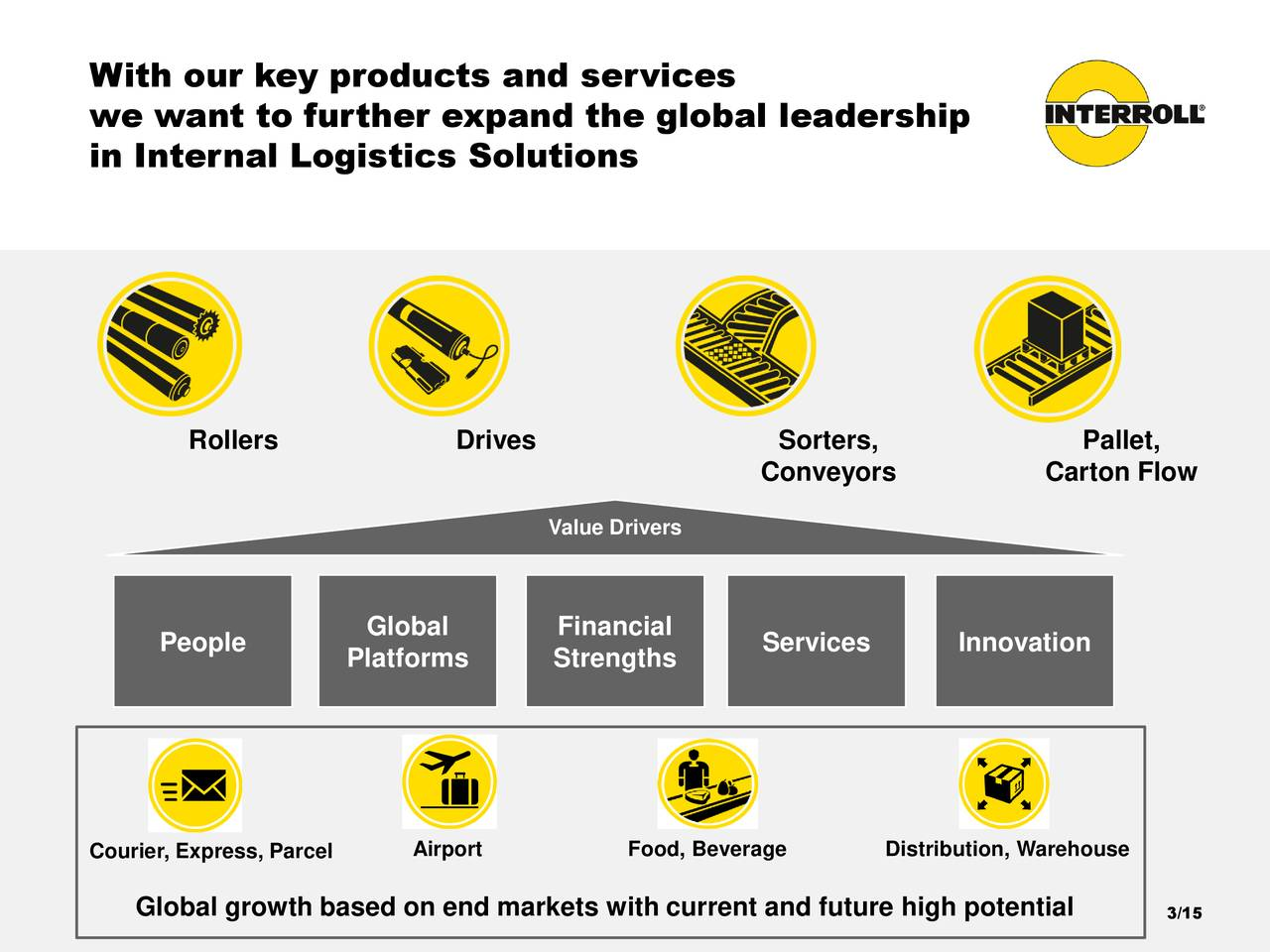 we want to further expand the global leadership in Internal Logistics Solutions Rollers Drives Sorters, Pallet, Conveyors Carton Flow Value Drivers People Global Financial Services Innovation Platforms Strengths Courier, Express, Parcel Airport Food, Beverage Distribution, Warehouse Global growth based on end markets with current and future high potential 3/15