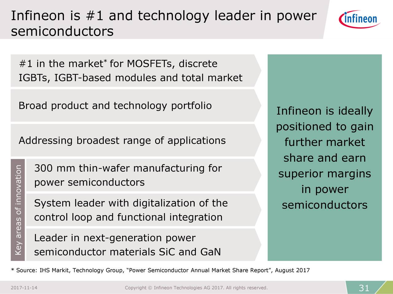 global semiconductor s market share slide