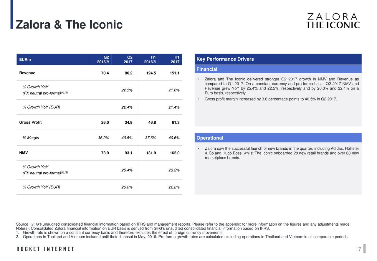 zalora rocket internet View glenn heng's profile on linkedin, the world's largest professional community zalora (rocket internet) september 2012 – december 2013.