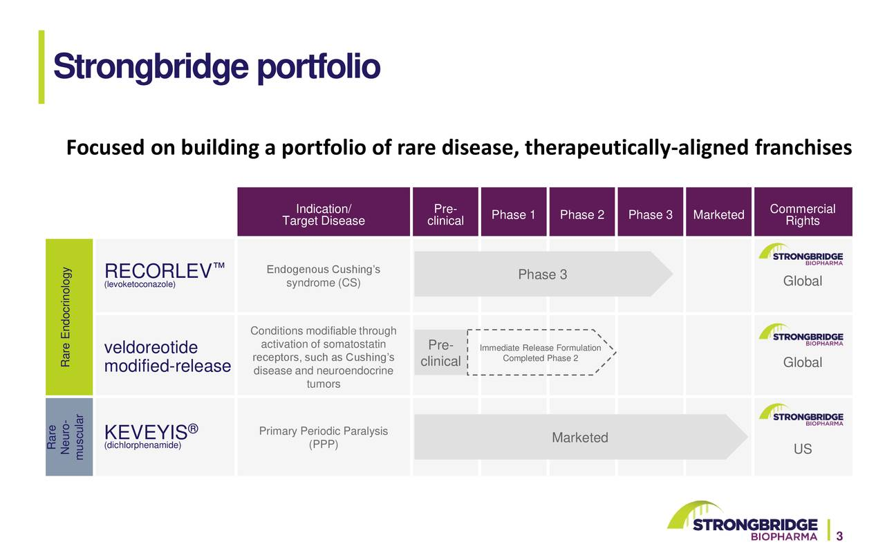 Strongbridge portfolio
