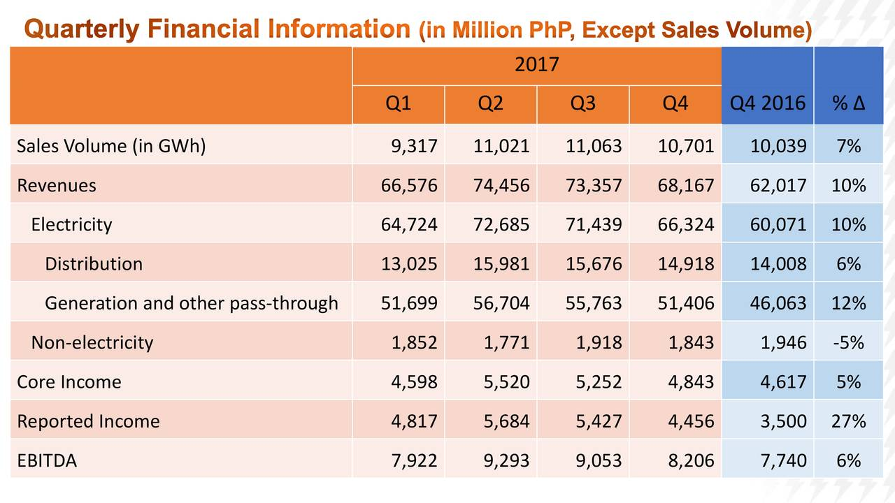 Q1 Q2 Q3 Q4 Q4 2016 % Δ Sales Volume (in GWh) 9,317 11,021 11,063 10,701 10,039 7% Revenues 66,576 74,456 73,357 68,167 62,017 10% Electricity 64,724 72,685 71,439 66,324 60,071 10% Distribution 13,025 15,981 15,676 14,918 14,008 6% Generation and other pass-through 51,699 56,704 55,763 51,406 46,063 12% Non-electricity 1,852 1,771 1,918 1,843 1,946 -5% Core Income 4,598 5,520 5,252 4,843 4,617 5% Reported Income 4,817 5,684 5,427 4,456 3,500 27% EBITDA 7,922 9,293 9,053 8,206 7,740 6%