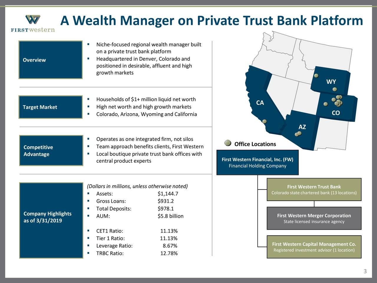 First western financial denver co ipo