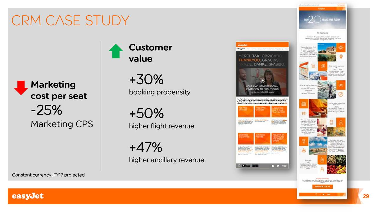 easyjet casestudy Easyjet case study contents: i introduction question one ii t he business environment in the airline industry in 1994 iii evaluating.