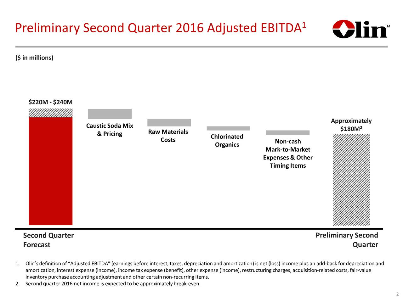 Preliminary Second Quarter 2016 Adjusted EBITDA ($ in millions) $220M - $240M Caustic Soda Mix Approximately Raw Materials $180M 2 & Pricing Chlorinated Costs Organics Non-cash Mark-to-Market Expenses & Other Timing Items Second Quarter Preliminary Second Forecast Quarter 1. Olins definition of Adjusted EBITDA (earnings before interest, taxes, depreciation and amortplus an add-back for depreciation and amortization, interest expense (income), income tax expense (benefit), other expense (income), ressiion-related costs, fair-value inventory purchase accounting adjustment and other certain non-recurring items. 2. Second quarter 2016 net income is expected to be approxi-even. break 2