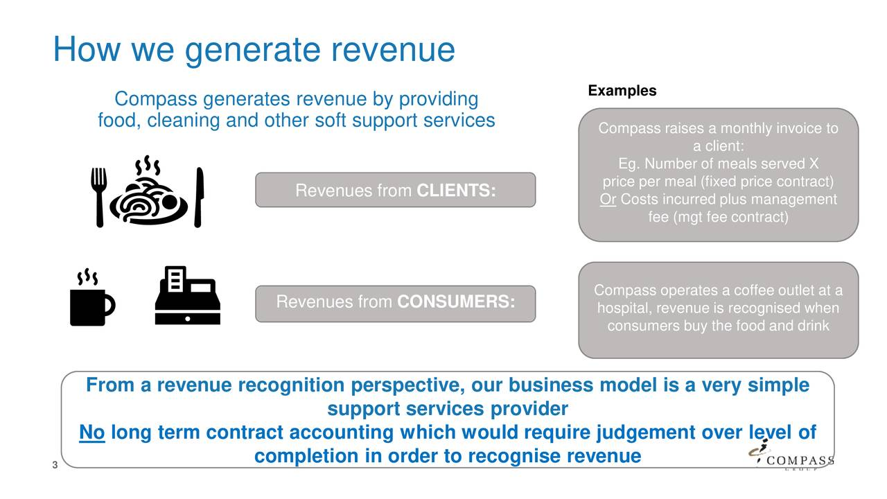 Compass generates revenue by providing Examples food, cleaning and other soft support services Compass raises a monthly invoice to a client: Eg. Number of meals served X Revenues from CLIENTS: price per meal (fixed price contract) Or Costs incurred plus management fee (mgt fee contract) Compass operates a coffee outlet at a Revenues from CONSUMERS: hospital, revenue is recognised when consumers buy the food and drink From a revenue recognition perspective, our business model is a very simple support services provider No long term contract accounting which would require judgement over level of 3 completion in order to recognise revenue