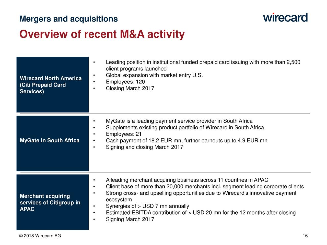 Citi Prepaid Limited Brands >> Wirecard Ag Adr 2018 Q1 Results Earnings Call Slides Wirecard