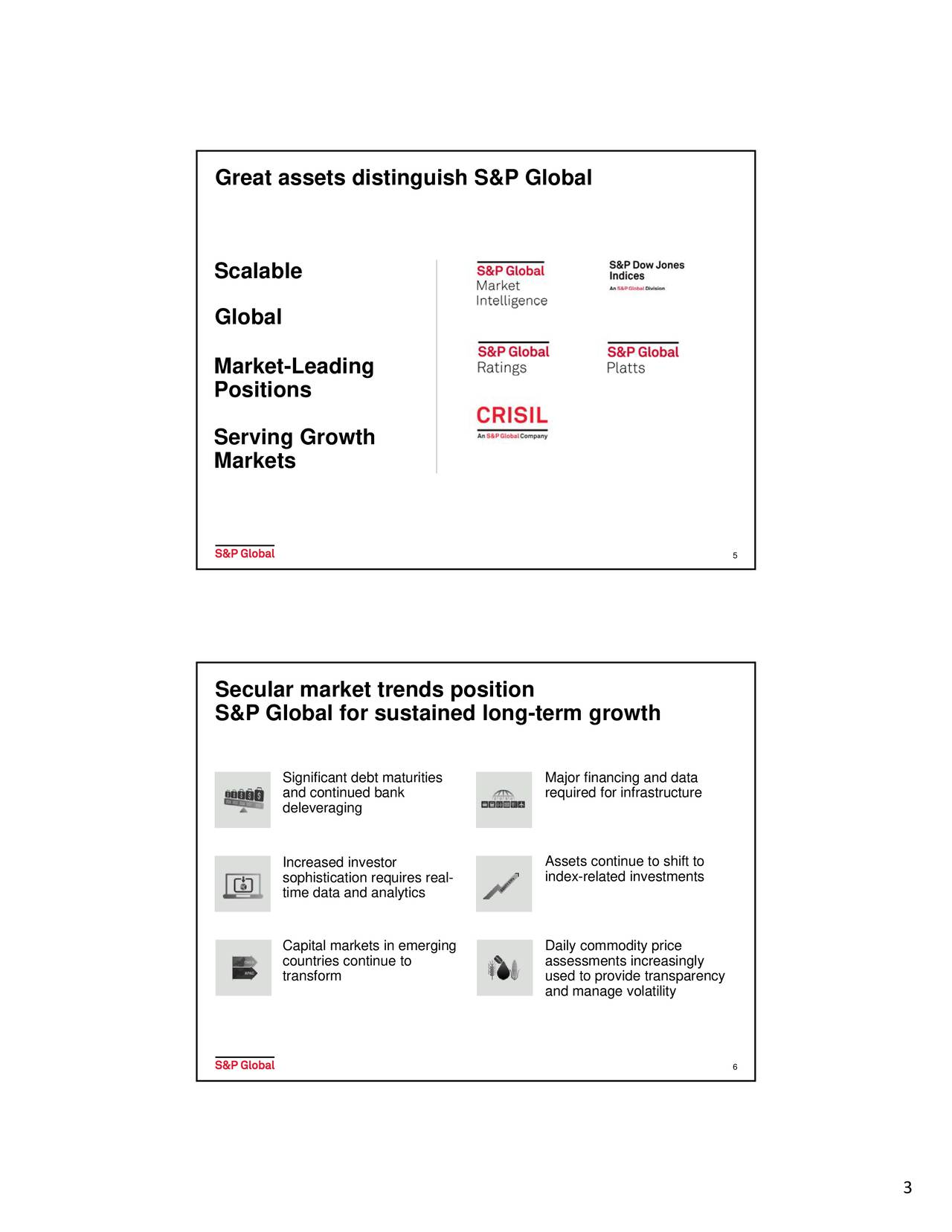 Scalable Global Market-Leading Positions Serving Growth Markets 5 Secular market trends position S&P Global for sustained long-term growth and continued bankaturities required for infrastructure deleveraging Increased investor Assets continue to shift to sophistication requires real- index-related investments time data and analytics Capital markets in emerging Daily commodity price countries continue to assessments increasingly transform used to provide transparency and manage volatility 6 3