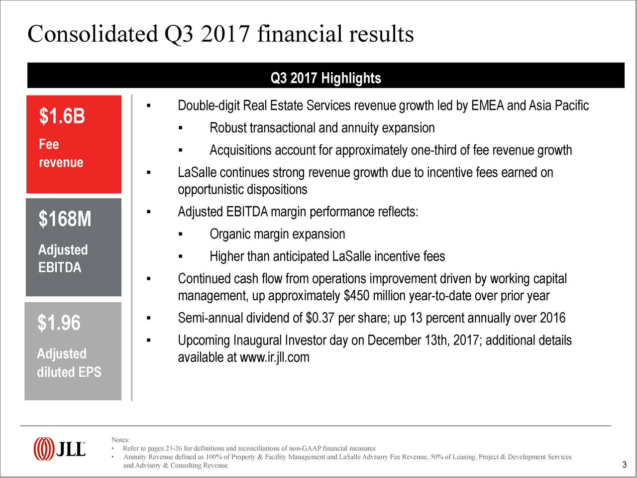 Q3 2017 Highlights ▪ Double-digit Real Estate Services revenue growth led by EMEAandAsia Pacific $1.6B ▪ Robust transactional and annuity expansion Fee ▪ Acquisitions account for approximately one-third of fee revenue growth revenue ▪ LaSalle continues strong revenue growth due to incentive fees earned on opportunistic dispositions ▪ Adjusted EBITDAmargin performance reflects: $168M ▪ Organic margin expansion Adjusted EBITDA ▪ Higher than anticipated LaSalle incentive fees ▪ Continued cash flow from operations improvement driven by working capital management, up approximately $450 million year-to-date over prior year $1.96 ▪ Semi-annual dividend of $0.37 per share; up 13 percent annually over 2016 Adjusted ▪ Upcoming Inaugural Investor day on December 13th, 2017; additional details available at www.ir.jll.com diluted EPS Notes: • Refer to pages 23-26 for definitions and reconciliations of non-GAAP financial measures • andAdvisory & Consulting Revenueof Property & Facility Management and LaSalleAdvisory Fee Revenu3, 50% of Leasing, Project & Development Services