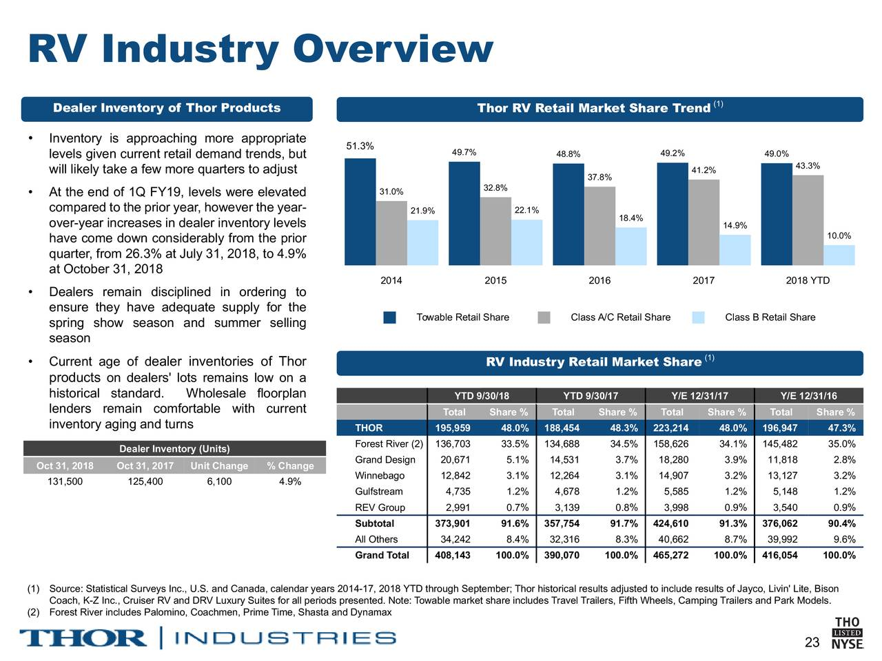 Thor Industries Inc 2019 Q1 Results Earnings Call