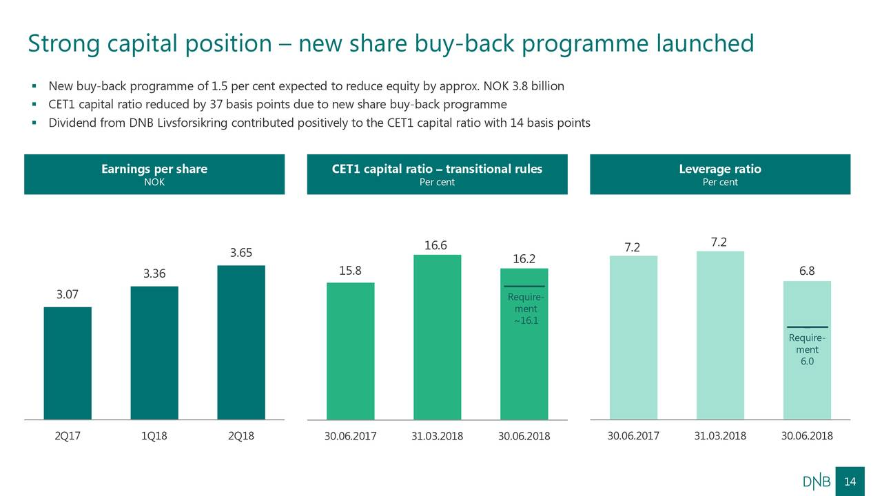 share buy back Current share buy-back programme may 2018 - february 2019 publication of transactions share buy-back transactions will be reported on a regular basis under the following link.