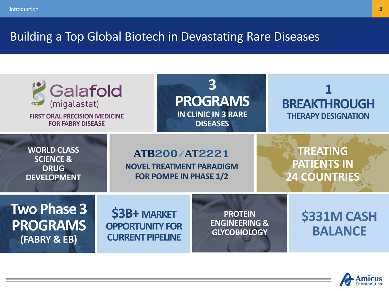 Building a Top Global Biotech in Devastating Rare Diseases 3 1 PROGRAMS INCLINICIN3RARE BREAKTHROUGH FIRFORFABRYDISEASEMEDICINE DISEASES THERAPYDESIGNATION WSCIENCE&S ATB200/AT2221 TREATING DRUG NOVELTREATMENTPARADIGM PATIENTS IN DEVELOPMENT FORPOMPEINPHASE1/2 24 COUNTRIES TwoPhase3 $3B+ MARKET PROTEIN ENGINEERING& $331M CASH PROGRAMS OCURRENTPIPELINE GLYCOBIOLOGY BALANCE (FABRY&EB)