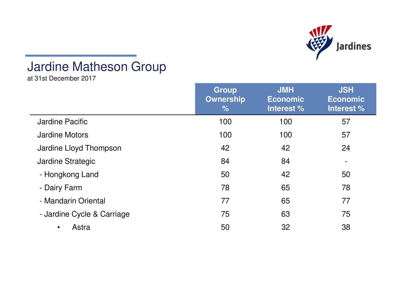 Jardine matheson holdings ltd adr 2017 q4 results for Jardine matheson