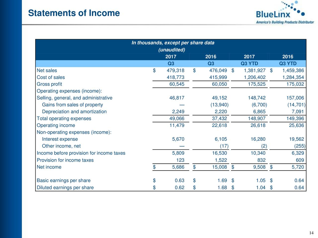 BlueLinx Holdings, Inc. 2017 Q3