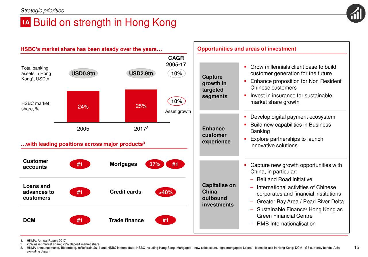 HSBC (HSBC) Strategy Update: Return to Growth and Value