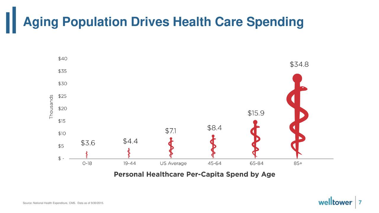 impact of the aging population on healthcare The aging population and the health care act introduction the patient protection and affordable healthcare act (ppaca) is federal legislation designed to increase the rate of health insurance coverage and reduce the overall costs of healthcare.